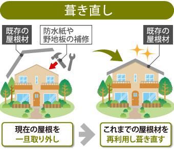 葺き直しは現在の屋根を一旦取り外しこれまでの屋根材を再利用して葺き直す